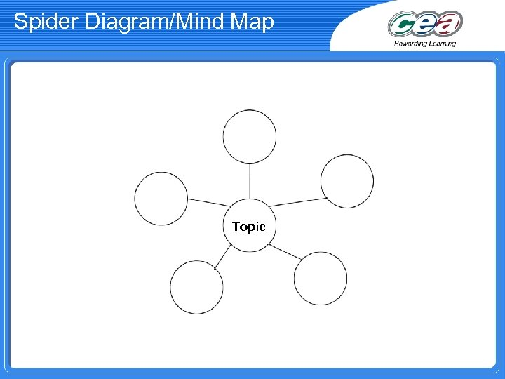 Spider Diagram/Mind Map Topic