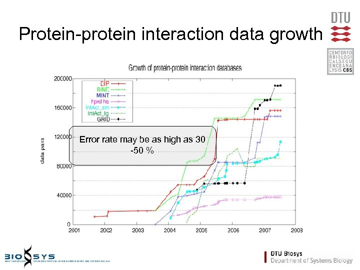 Protein-protein interaction data growth Error rate may be as high as 30 -50 %