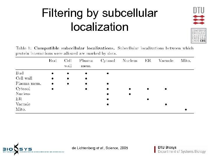 Filtering by subcellular localization de Lichtenberg et al. , Science, 2005