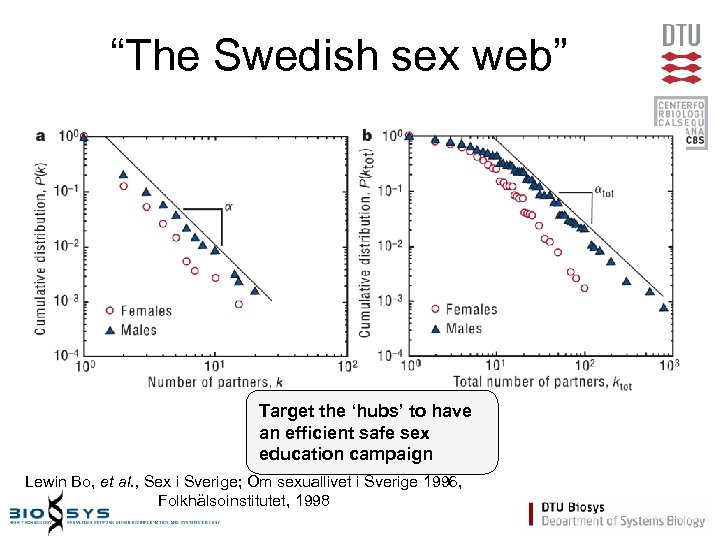 """""""The Swedish sex web"""" Target the 'hubs' to have an efficient safe sex education"""