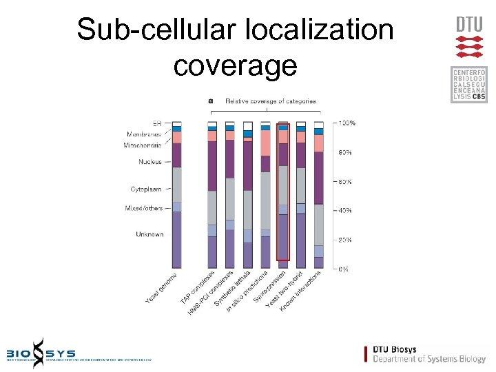Sub-cellular localization coverage