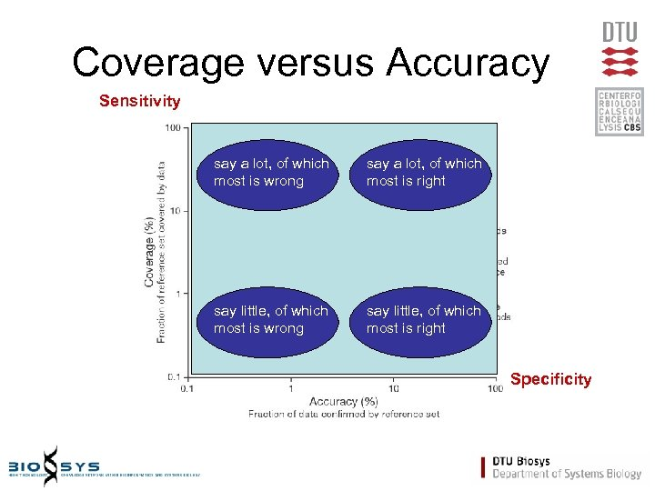 Coverage versus Accuracy Sensitivity say a lot, of which most is wrong say a