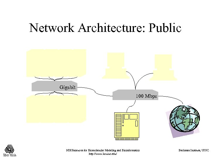 Network Architecture: Public Gigabit 100 Mbps NIH Resource for Biomolecular Modeling and Bioinformatics http:
