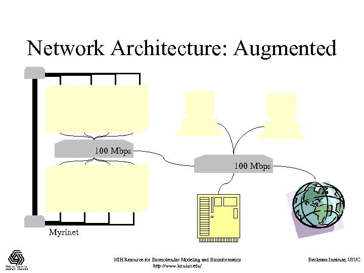 Network Architecture: Augmented 100 Mbps Myrinet NIH Resource for Biomolecular Modeling and Bioinformatics http: