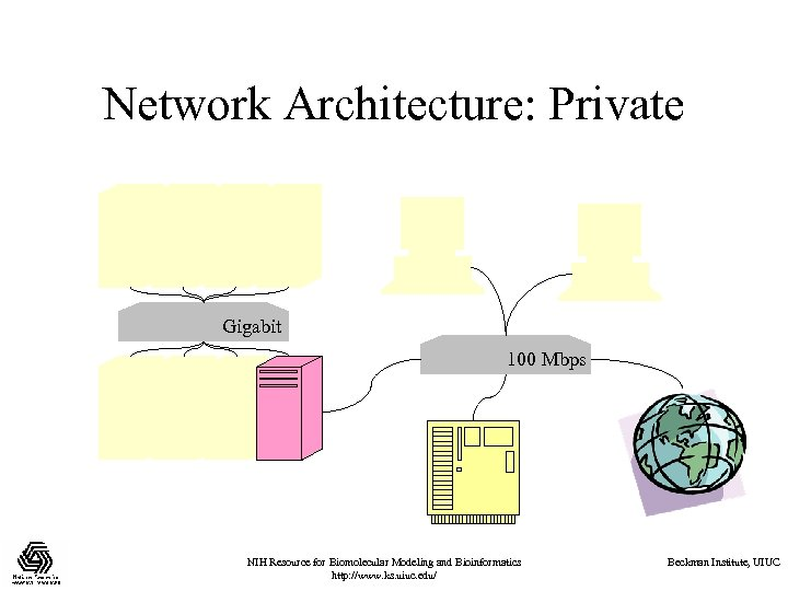 Network Architecture: Private Gigabit 100 Mbps NIH Resource for Biomolecular Modeling and Bioinformatics http: