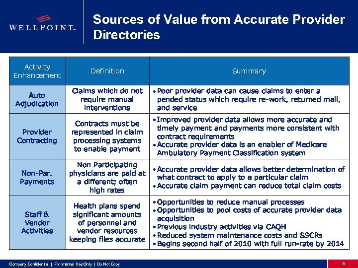 Sources of Value from Accurate Provider Directories Activity Enhancement Definition Auto Adjudication Claims which