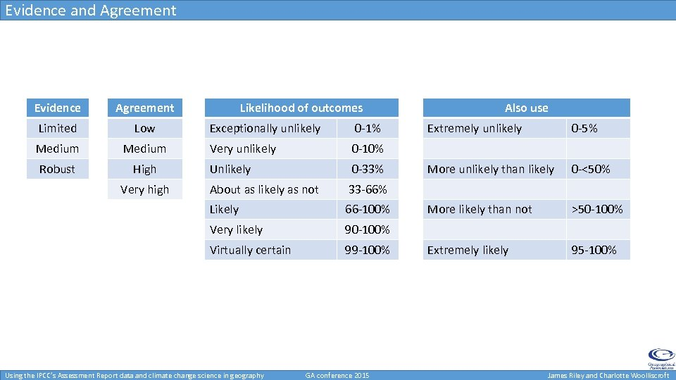 Evidence and Agreement Evidence Agreement Limited Low Medium Robust High Likelihood of outcomes 0