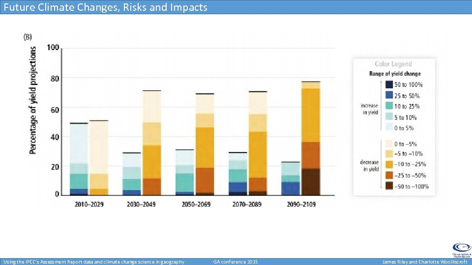 Future Climate Changes, Risks and Impacts Using the IPCC's Assessment Report data and climate