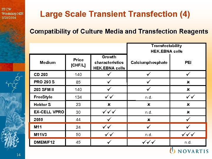 PPCW Workshop NIH 3/28/2004 Large Scale Transient Transfection (4) Compatibility of Culture Media and