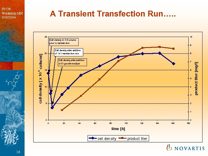 PPCW Workshop NIH 3/28/2004 A Transient Transfection Run…. . 25 10 9 Cell density