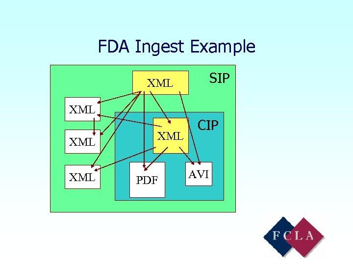 FDA Ingest Example SIP XML XML XML PDF CIP AVI