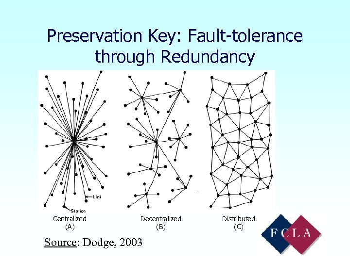 Preservation Key: Fault-tolerance through Redundancy Centralized (A) Decentralized (B) Source: Dodge, 2003 Distributed (C)