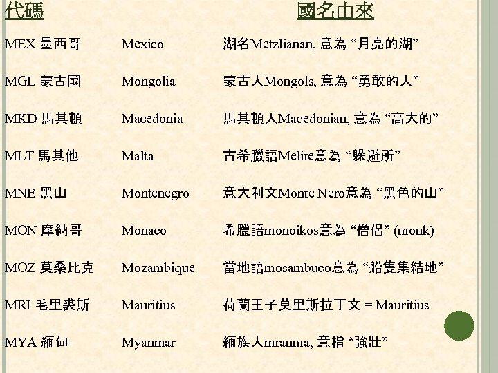 """代碼 國名由來 MEX 墨西哥 Mexico 湖名Metzlianan, 意為 """"月亮的湖"""" MGL 蒙古國 Mongolia 蒙古人Mongols, 意為 """"勇敢的人"""""""