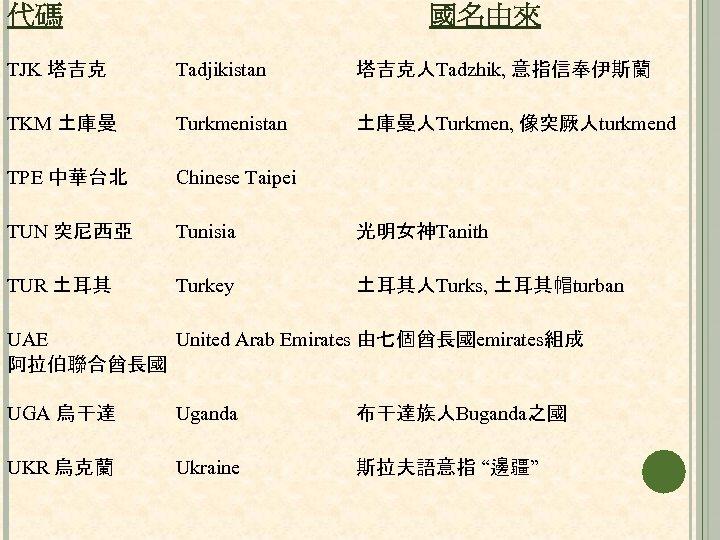 代碼 國名由來 TJK 塔吉克 Tadjikistan 塔吉克人Tadzhik, 意指信奉伊斯蘭 TKM 土庫曼 Turkmenistan 土庫曼人Turkmen, 像突厥人turkmend TPE 中華台北