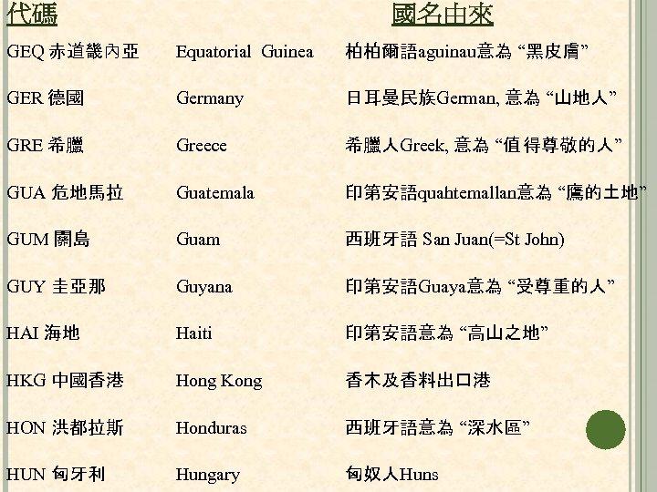"""代碼 國名由來 GEQ 赤道畿內亞 Equatorial Guinea 柏柏爾語aguinau意為 """"黑皮膚"""" GER 德國 Germany 日耳曼民族German, 意為 """"山地人"""""""