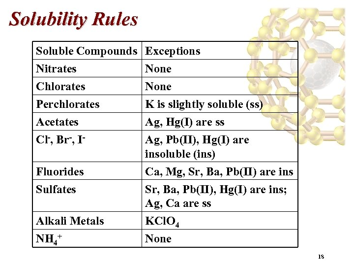 Solubility Rules Soluble Compounds Nitrates Chlorates Perchlorates Exceptions None K is slightly soluble (ss)