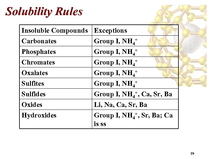Solubility Rules Insoluble Compounds Carbonates Phosphates Chromates Exceptions Group I, NH 4+ Oxalates Sulfides