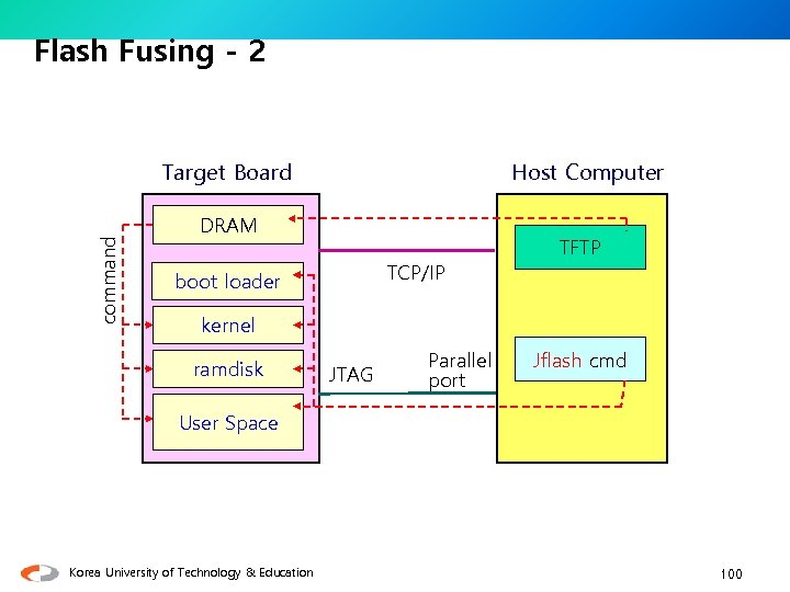 Flash Fusing - 2 command Target Board Host Computer DRAM TCP/IP boot loader TFTP