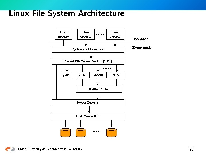 Linux File System Architecture User process User mode Kernel mode System Call Interface Virtual