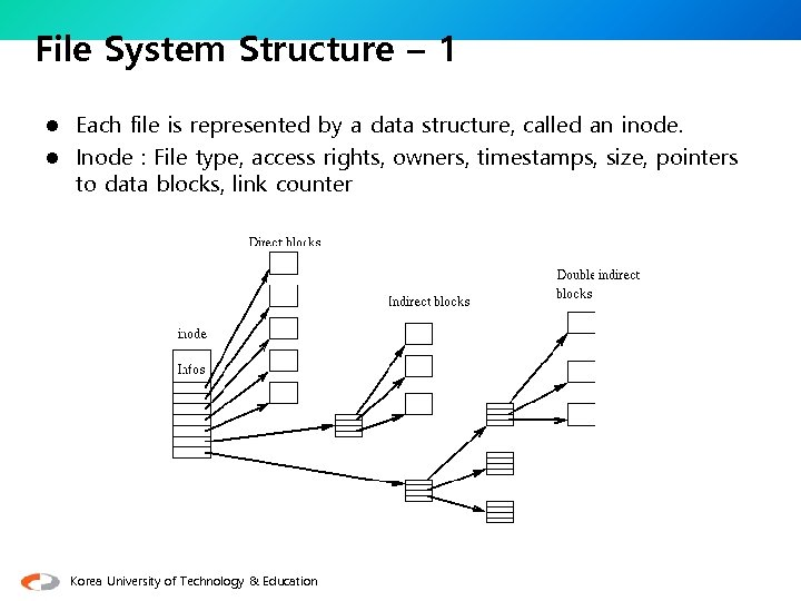 File System Structure – 1 Each file is represented by a data structure, called