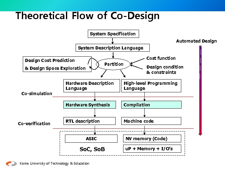 Theoretical Flow of Co-Design System Specification Automated Design System Description Language Cost function Design