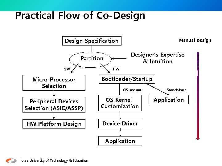 Practical Flow of Co-Design Specification Designer's Expertise & Intuition Partition SW Micro-Processor Selection Manual
