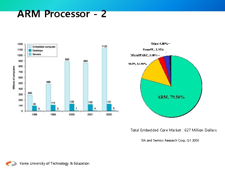 ARM Processor - 2 Total Embedded Core Market : 627 Million Dollars SIA and
