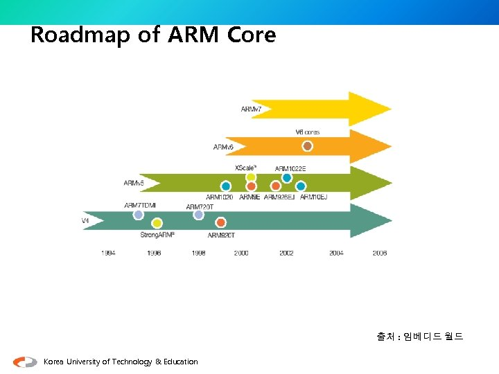 Roadmap of ARM Core 출처 : 임베디드 월드 Korea University of Technology & Education