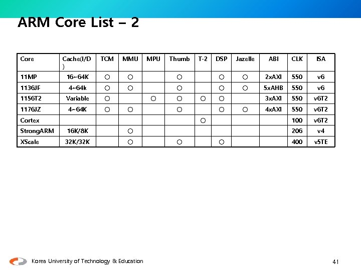 ARM Core List – 2 Core Cache(I/D ) TCM MMU 11 MP 16~64 K