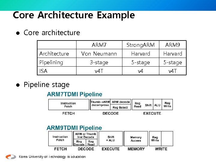 Core Architecture Example l Core architecture ARM 7 Architecture Strong. ARM 9 Von Neumann