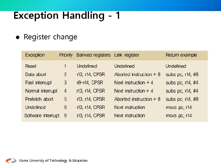 Exception Handling - 1 l Register change Korea University of Technology & Education