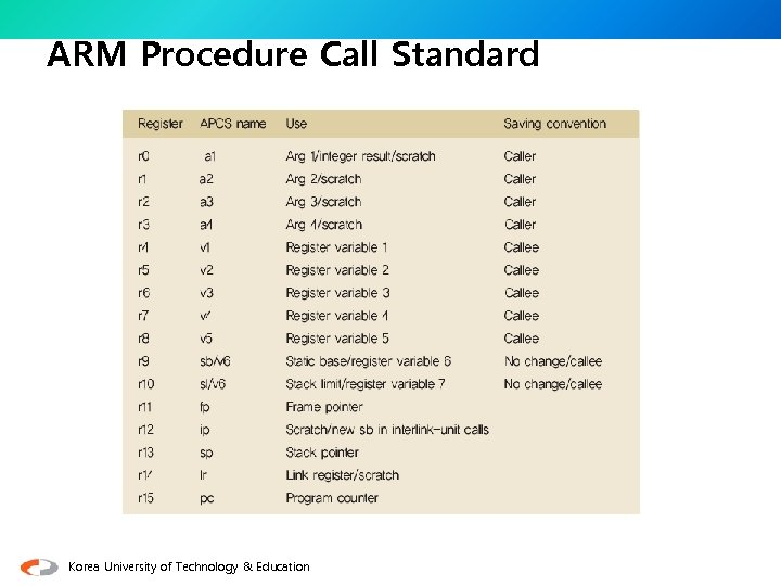 ARM Procedure Call Standard Korea University of Technology & Education