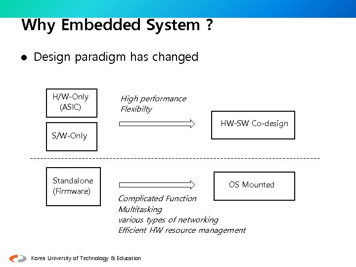 Why Embedded System ? l Design paradigm has changed H/W-Only (ASIC) High performance Flexibilty