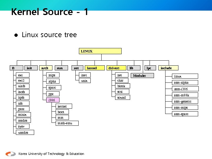 Kernel Source - 1 l Linux source tree LINUX fs init arch mm net