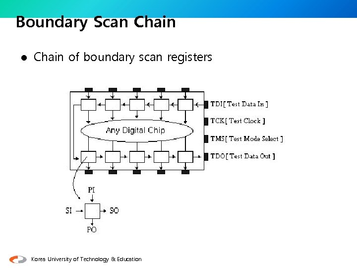 Boundary Scan Chain l Chain of boundary scan registers Korea University of Technology &