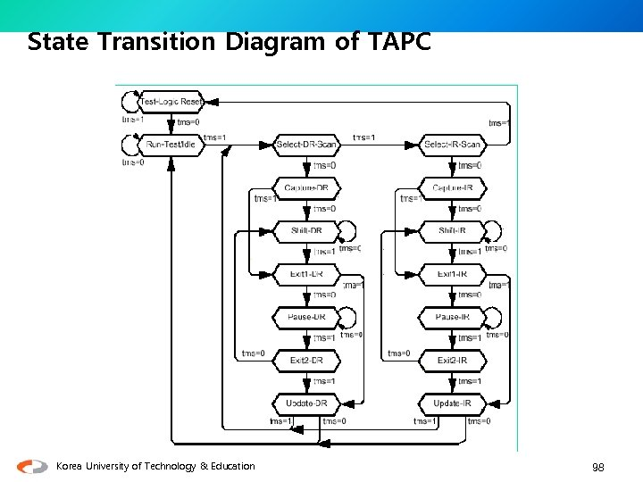 State Transition Diagram of TAPC Korea University of Technology & Education 98