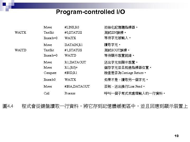 Program-controlled I/O #LINE, R 0 初始化記憶體指標器。 WAITK Test. Bit #0, STATUS 測試SIN旗標。 Branch=0 WAITK
