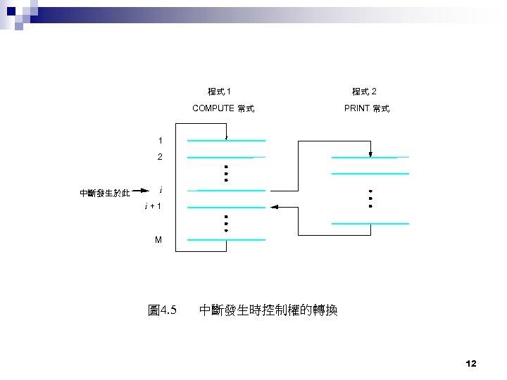 程式 1 COMPUTE 常式 程式 2 PRINT 常式 1 2 中斷發生於此 i i +1