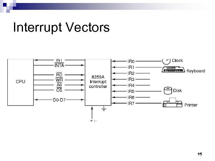 Interrupt Vectors 15