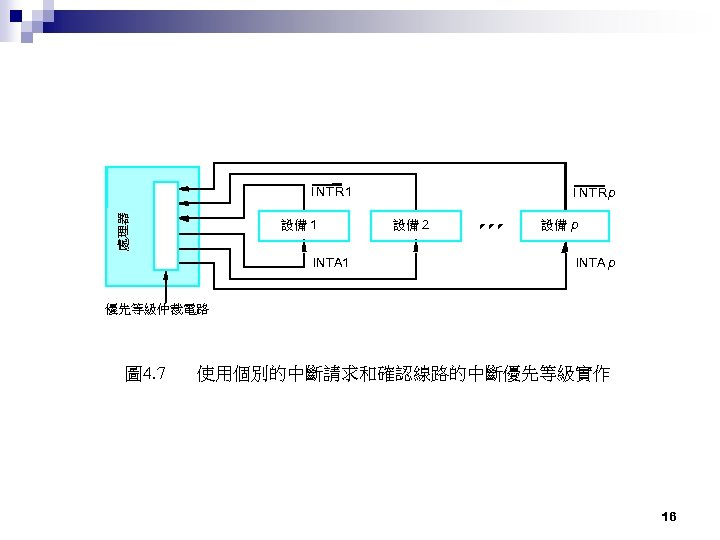 處理器 INTR 1 設備 1 INTA 1 I NTRp 設備 2 設備 p INTA