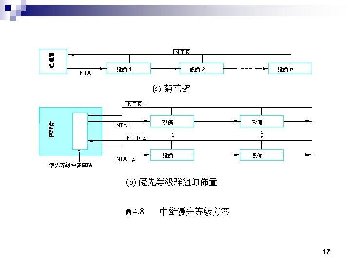 處理器 INTR INTA 設備 1 設備 2 設備 n (a) 菊花鏈 處理器 INTR 1