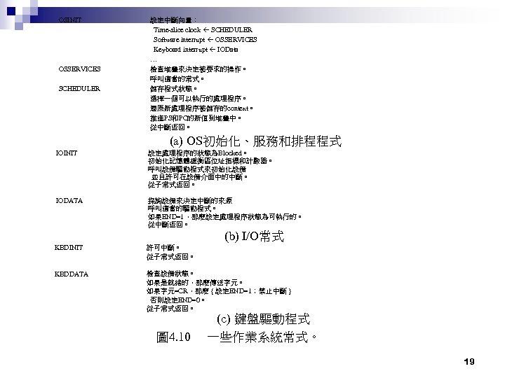 OSINIT OSSERVICES SCHEDULER 設定中斷向量: Time-slice clock SCHEDULER Software interrupt OSSERVICES Keyboard interrupt IOData …