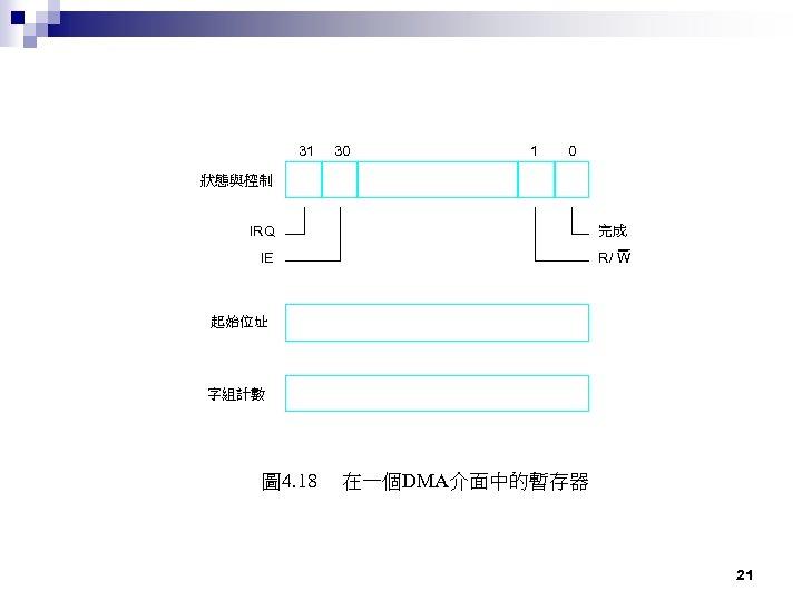 31 30 1 0 狀態與控制 IRQ 完成 IE R/ W 起始位址 字組計數 圖 4.