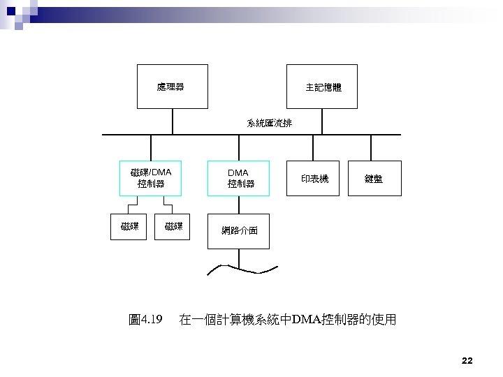 處理器 主記憶體 系統匯流排 DMA 控制器 磁碟/DMA 控制器 磁碟 圖 4. 19 磁碟 印表機 鍵盤