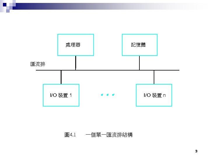 處理器 記憶體 匯流排 I/O 裝置 n I/O 裝置 1 圖 4. 1 一個單一匯流排結構 3