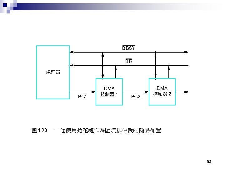 B BSY BR 處理器 BG 1 圖 4. 20 DMA 控制器 1 BG 2