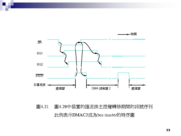 時間 BR BG 1 BG 2 BBSY 主匯流排 處理器 圖 4. 21 DMA 控制器