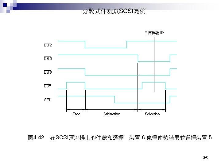 分散式仲裁以SCSI為例 目標檢驗 ID DB 2 DB 5 DB 6 BSY SEL Free 圖 4.