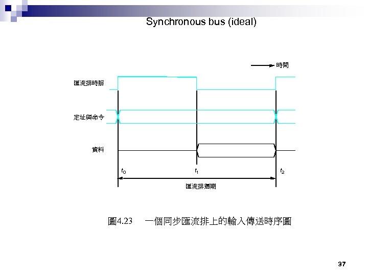 Synchronous bus (ideal) 時間 匯流排時脈 定址與命令 資料 t 0 t 1 t 2 匯流排週期
