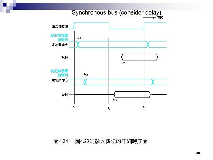 Synchronous bus (consider delay) 時間 匯流排時脈 被主控裝置 偵測到 t AM 定址與命令 資料 t DM